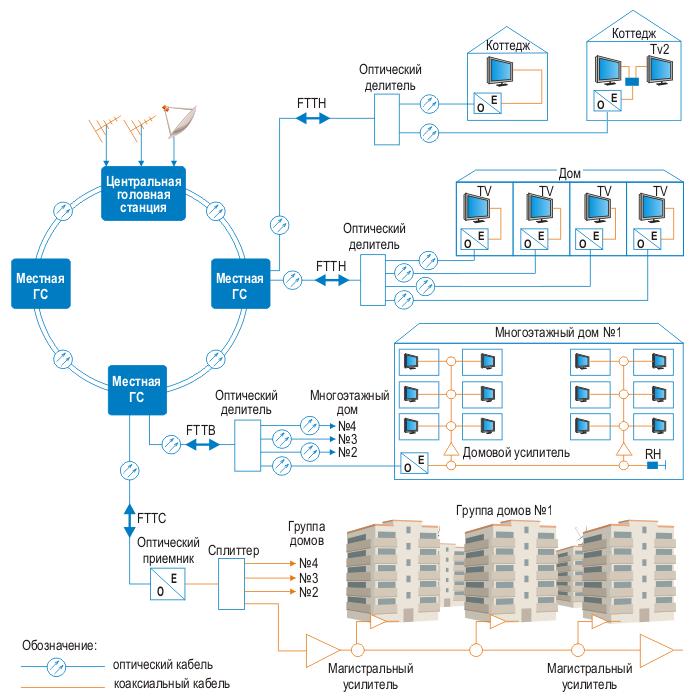 Схема организации сети