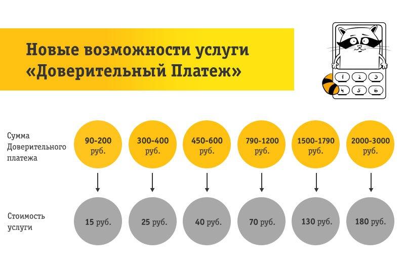 как взять в долг на билайне 50 рублей на телефон