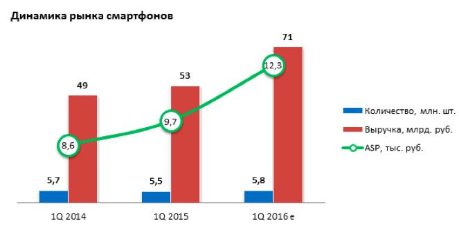 Однако по всем остальным статьям расходов наблюдался рост.