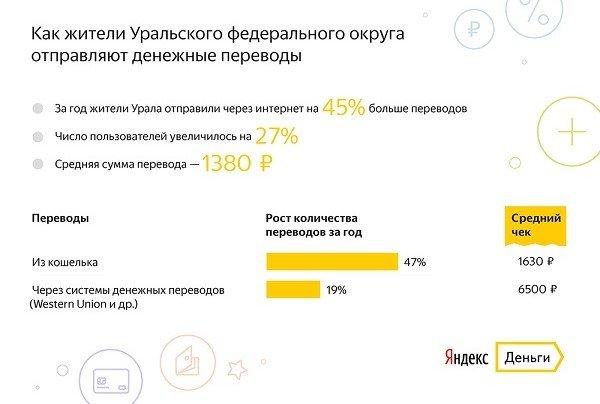 Объемы переводов денежных средств через сервис «Яндекс.Деньги» загод увеличились на74%