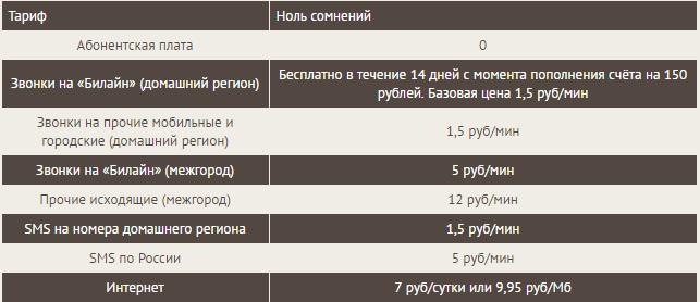 Білайн тарифи ульяновск