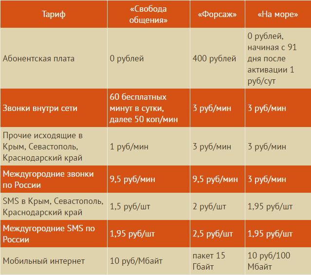 Тарифы оператора Win mobile в Крыму и Севастополе.