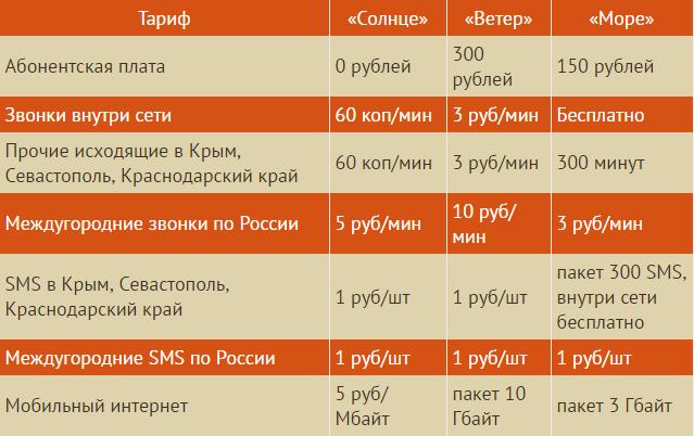 Тарифы оператора Волна мобайл в Крыму и Севастополе.