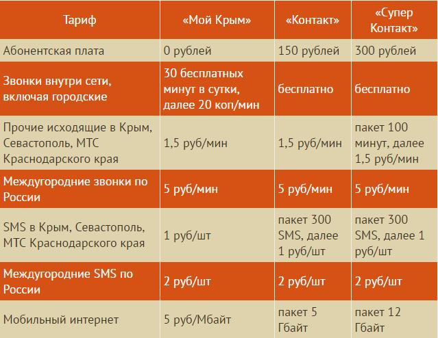Тарифы оператора Крымтелеком в Крыму и Севастополе.