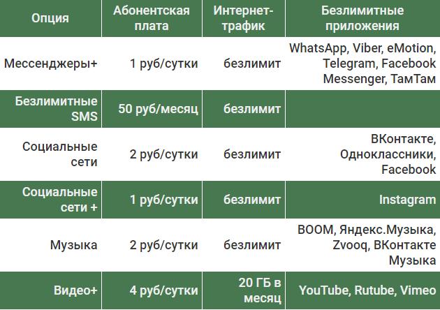 Интернет на мегафоне тарифы