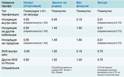 знакомства на теле2 ростовская область
