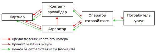 Схема работы короткий номеров.