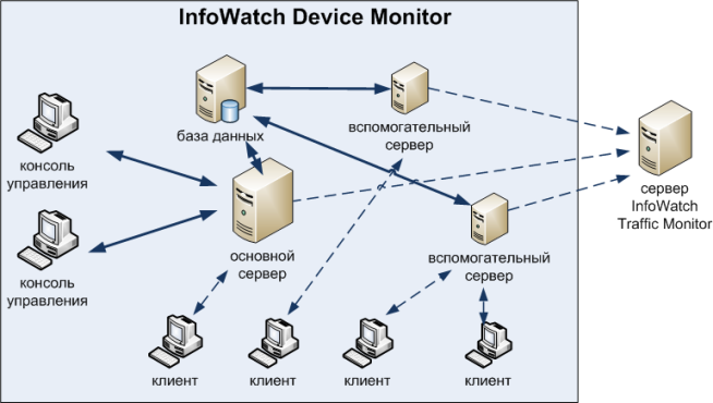 InfoWatch Traffic Monitor 6.9.