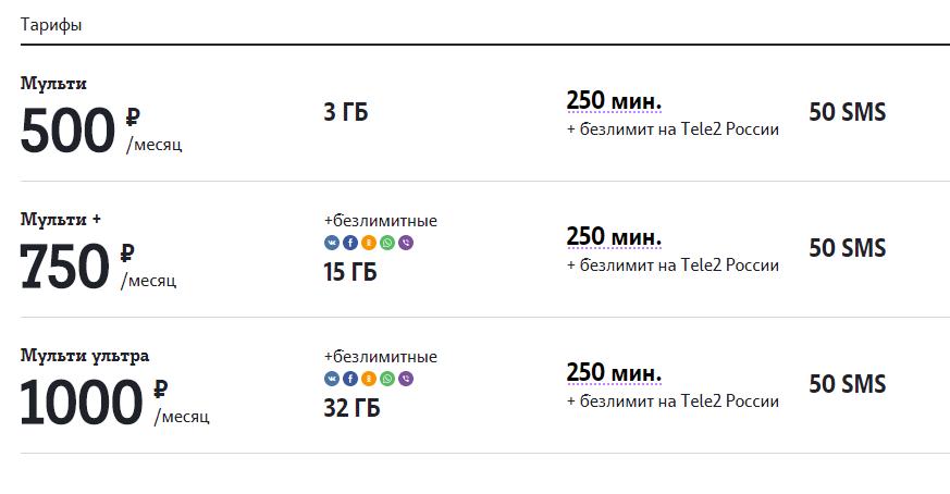 54793f06bde70 Tele2 и «Ростелеком» представили первые конвергентные тарифы